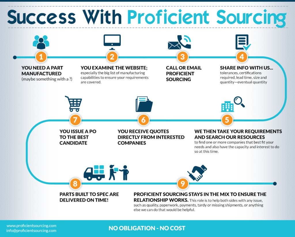 proficient_sourcing_infographics_060916